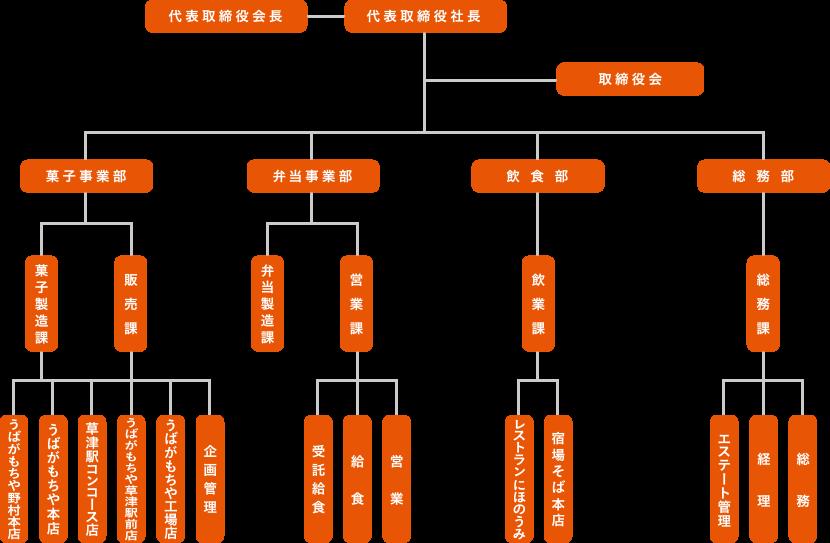 南洋軒の会社組織図